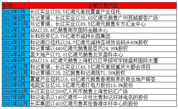 """李嘉诚收购澳洲最大燃气公司受阻海外投资4800亿曾被批""""跑路"""""""
