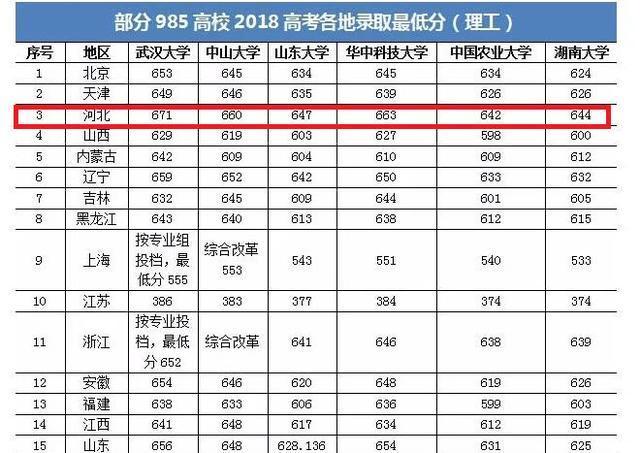 985在各省市的最低录取分,河北考生:7百分上不了清华北大