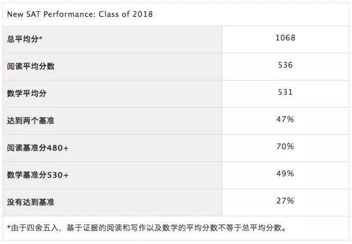 College Board发布2018年SAT成绩年度报告