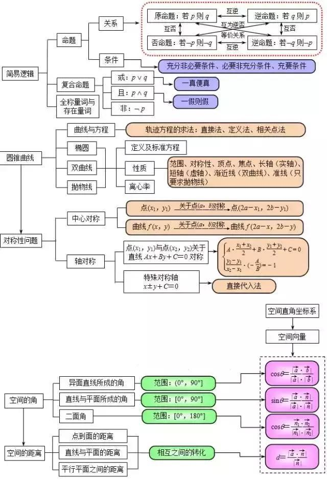 六张图总结高中数学三年常识点,数学温习必备!(责编保举:中测验题jxfudao.com)