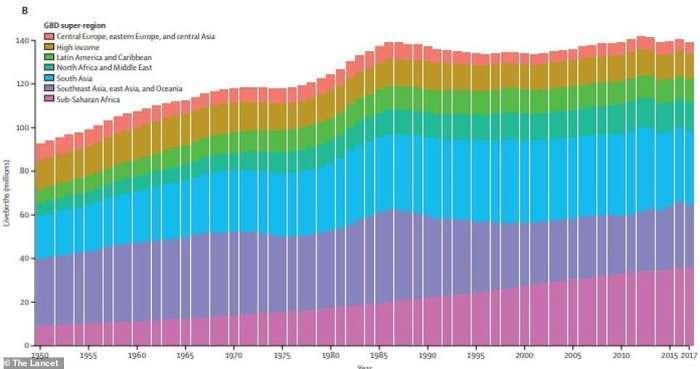 世界人口76亿_你知道吗 世界上竟真的有 女儿国 ,男女比例差位居世界第一