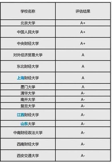 哪些高校是国内投资界10大名校?一起看看国内金融高校就业分析