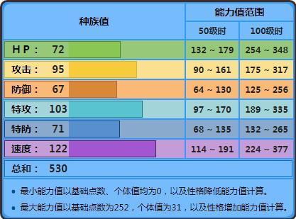 《精灵宝可梦》战术分析(15):甲贺忍蛙为什么人气一直那么高?