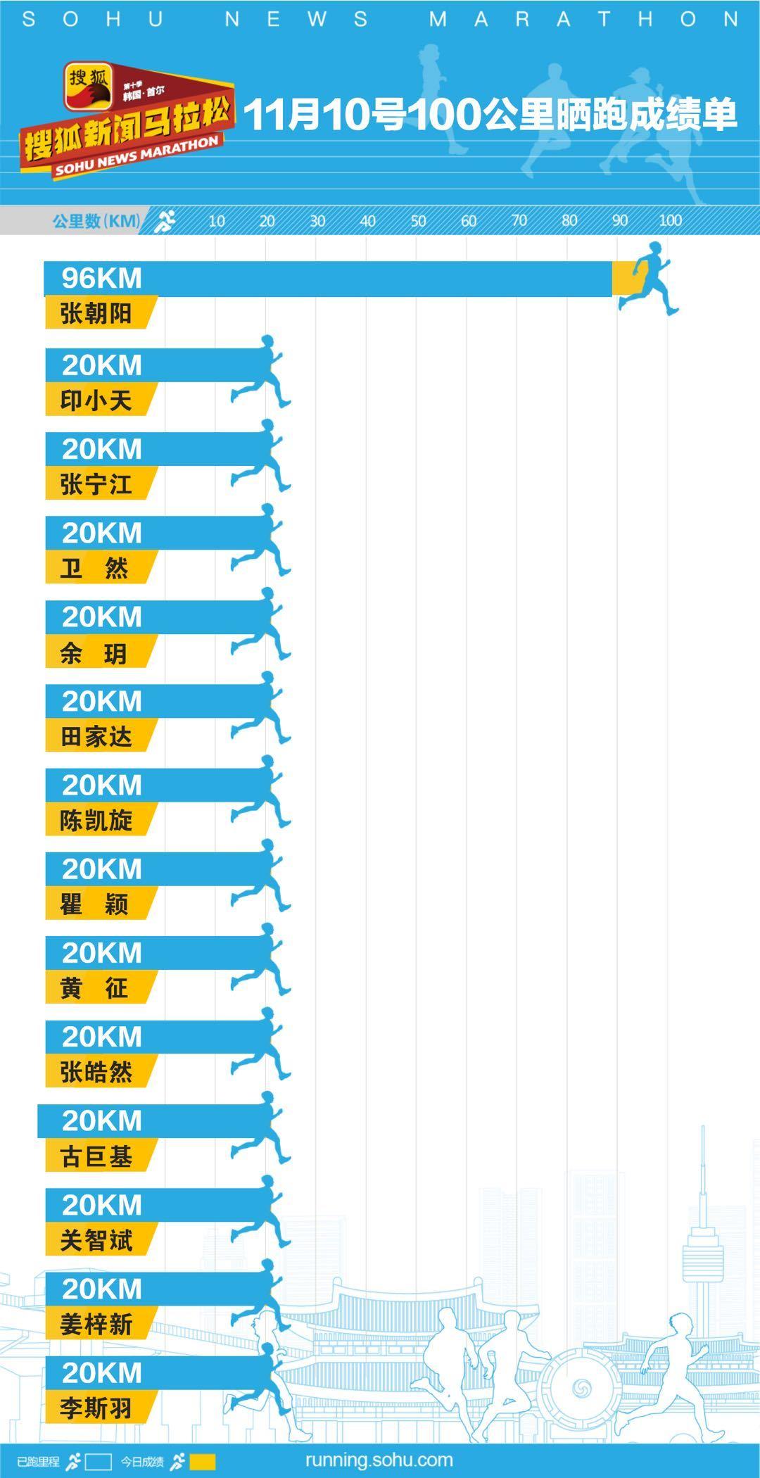 """第十季明星名人""""100公里""""晒跑第57日成绩"""