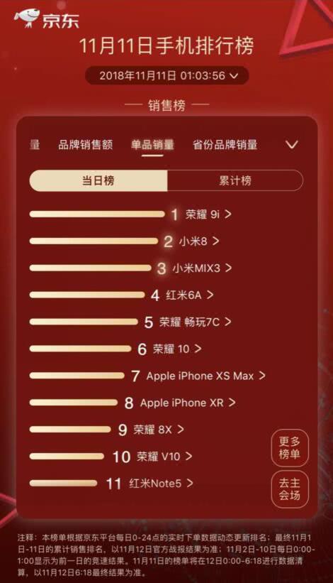 双11手机销量哪家强?中国制造碾压iPhone!  移动互联  第2张