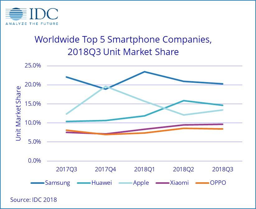销量超越iPhone:华为手机更上层楼还需什么?  移动互联  第2张