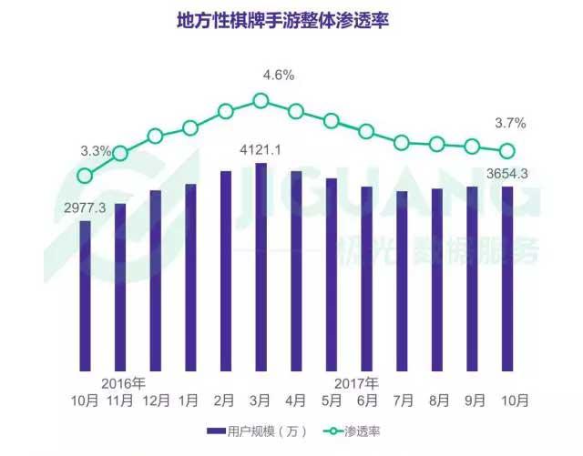 竞彩足球王【分析报告】地方棋牌市场首次出现负增长现象?
