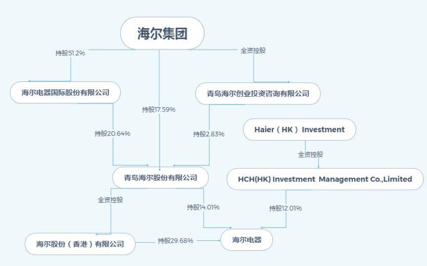 海尔电器密集回购股票:家电龙头距离见底还有多远?