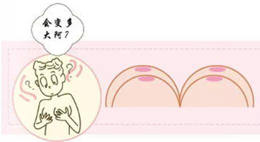 促进乳腺发育,养护乳房皮肤