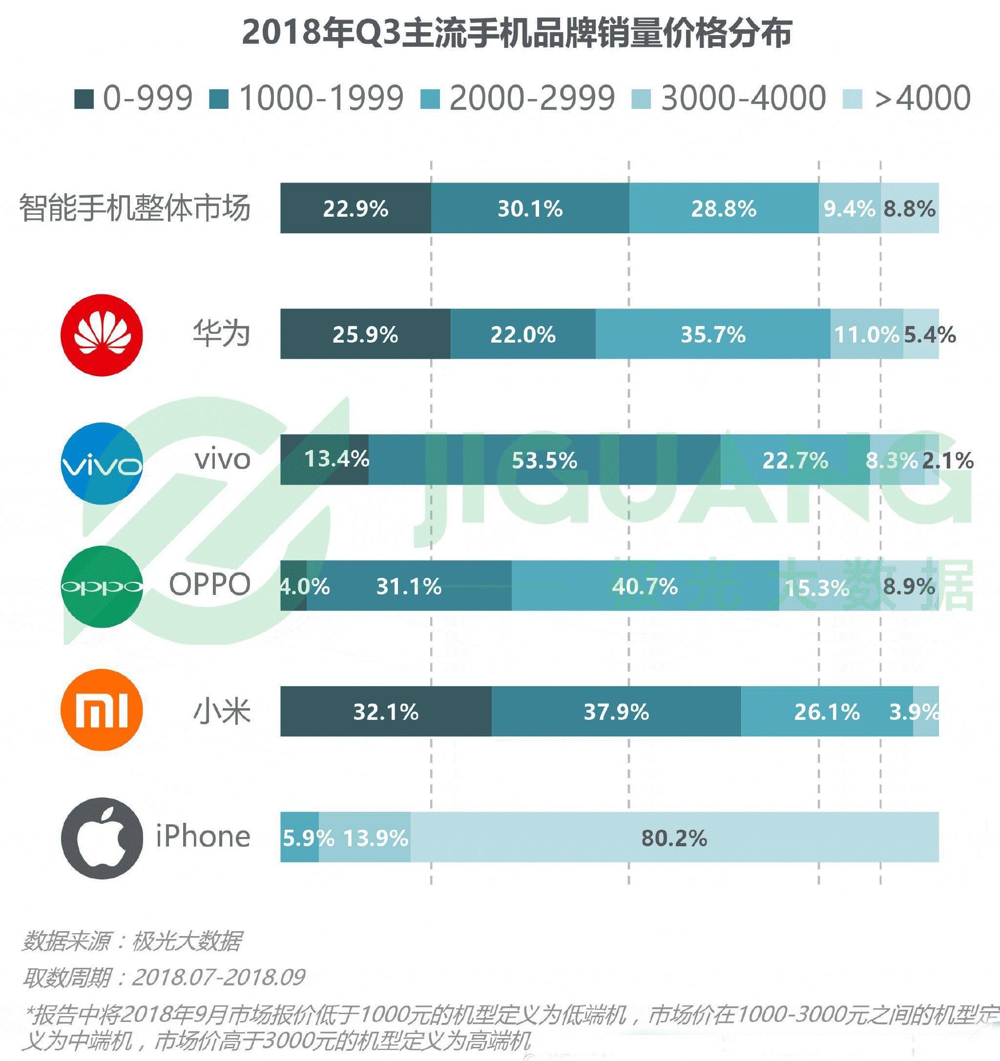 销量超越iPhone:华为手机更上层楼还需什么?  移动互联  第6张