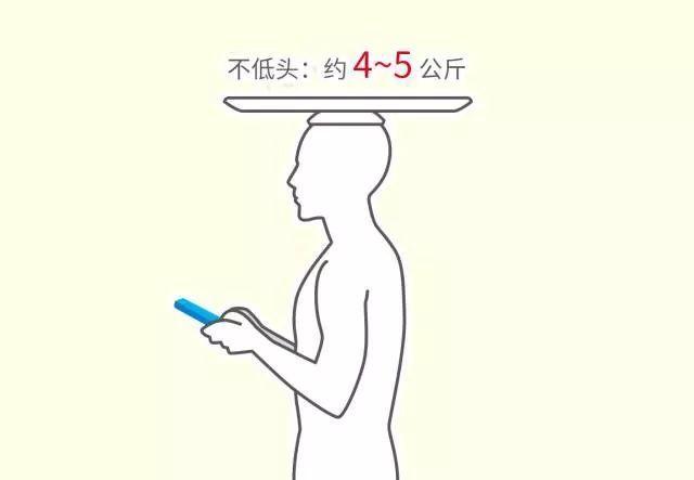 低頭玩手機=頭頂50斤!3個正確姿勢拯救脖子