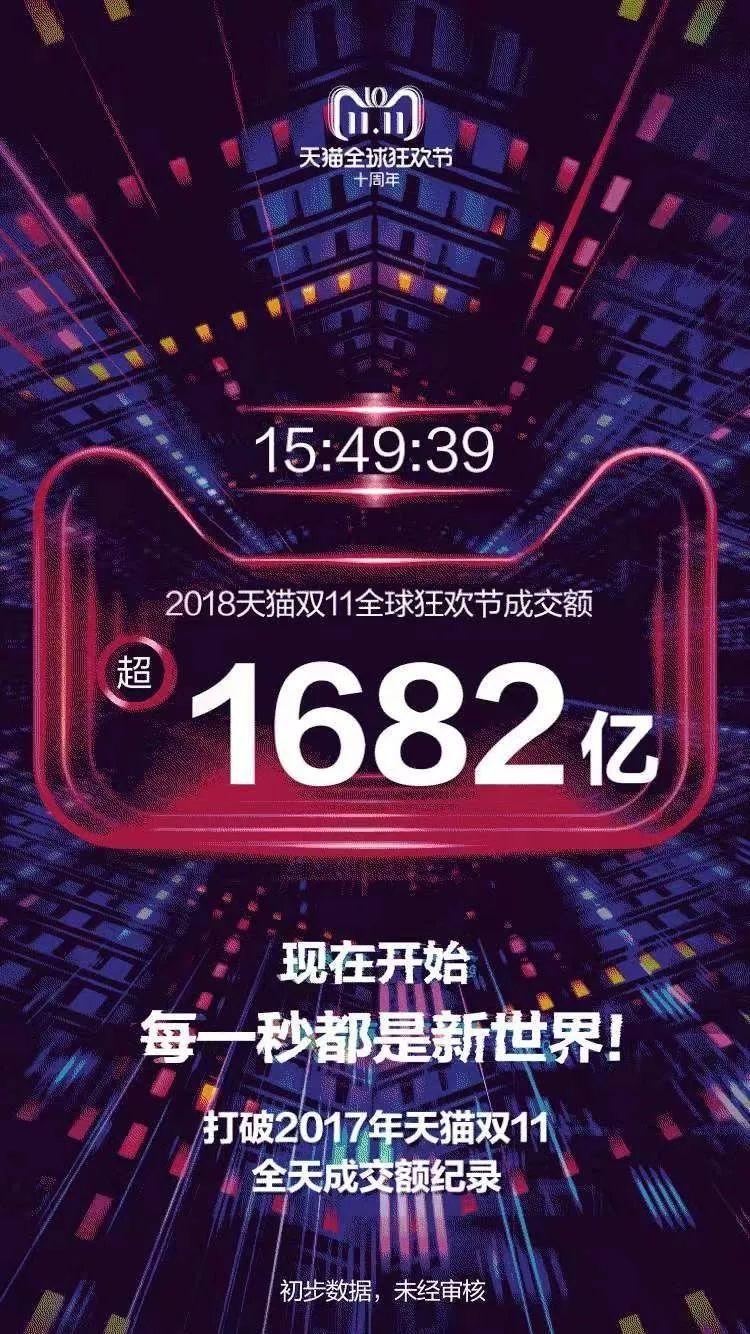 """中国人双十一""""买""""出世界纪录,光天猫就成交2135亿!这个城市亮了…"""