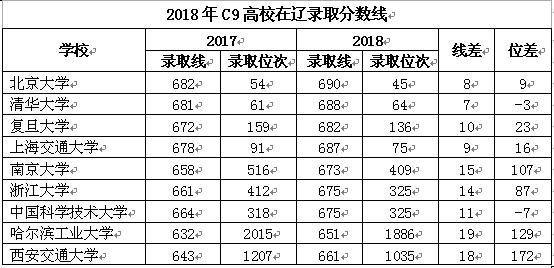 2019年辽宁省高考报名已启动 这些新政策必须先搞清楚