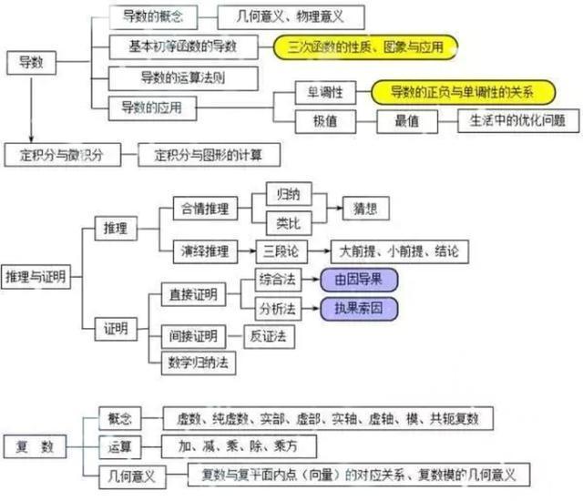 高中数学基本常识点梳理,把握透这些,测验不消愁(责编保举:数学课件jxfudao.com/xuesheng)