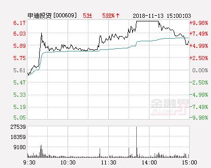 快讯:中迪投资涨停报于6.17元