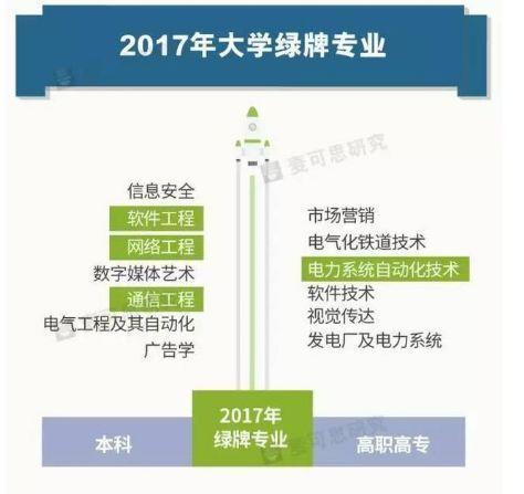 2018专业就业排行_高校本科就业最好的113个专业 丨工学领跑丨 法学 教育