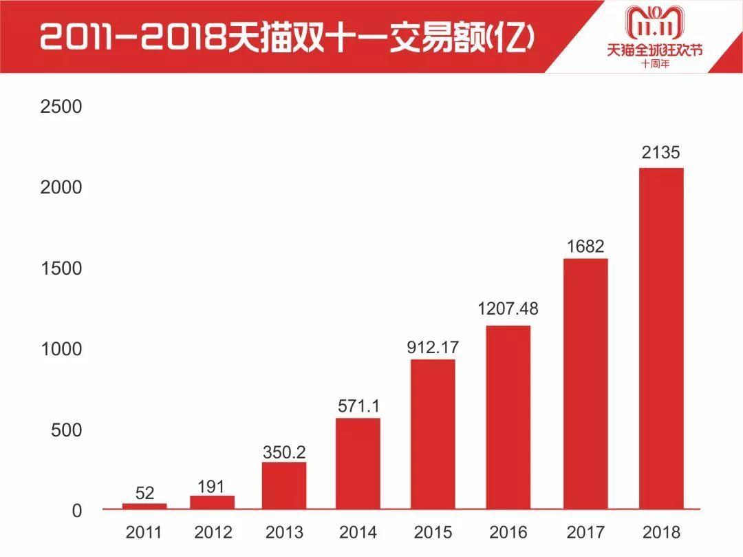 1500亿 截止至 11月11日24点 2018年淘宝天猫双十一成交额总计 15点49