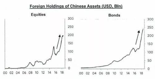 最新!桥水内部报告:中国资产将成全球新宠儿