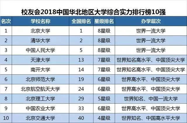 中国各区域大学排行榜榜单 你的院校上榜了吗?