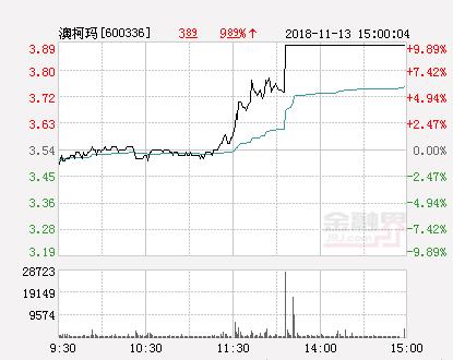 快讯:澳柯玛涨停  报于3.89元