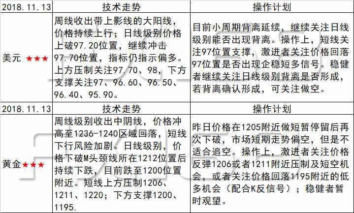 《每日操盘必读》11.13美元节节攀升,关注价格创新高后的日线及周线MA