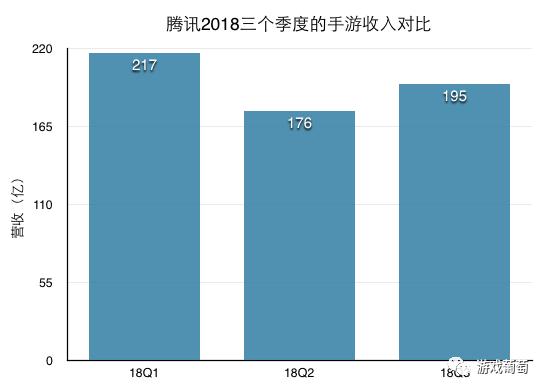 腾讯Q3财报超预期:手游收入195亿环比增长11%,15款新游获商业化批准