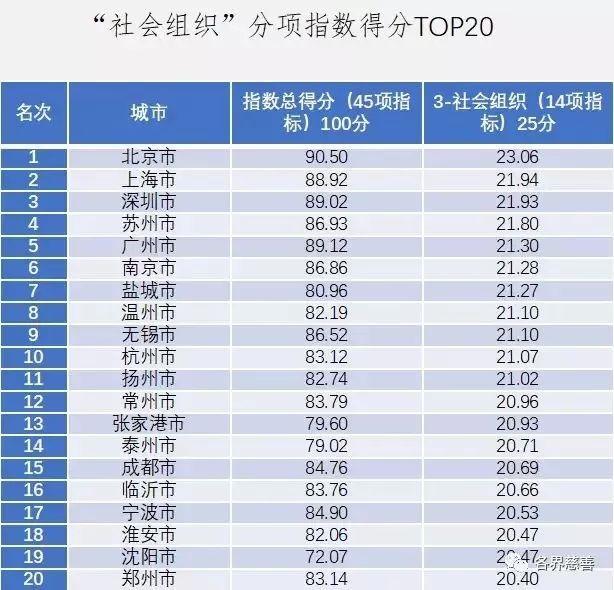 全国城市gdp排名东营_最新城市GDP排行 一季度苏州全国排名第七