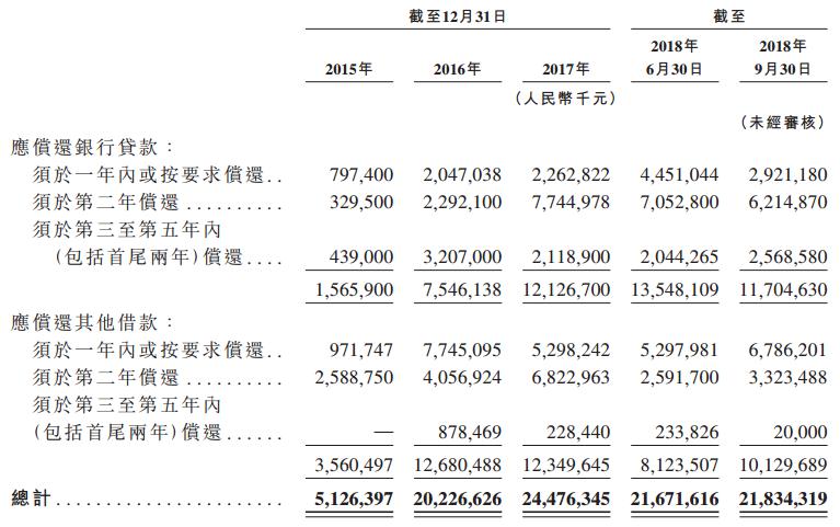 """房企""""黑马""""中梁赴港上市:1.3天拿一块地,资产负债率97%"""
