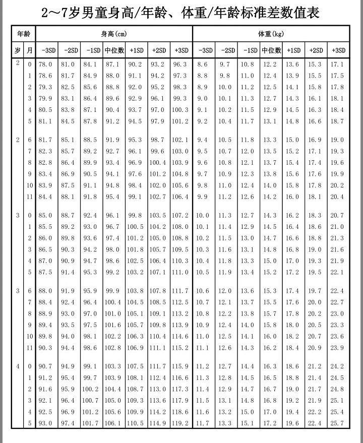 0-6岁儿童身高与体重发育年龄别对照表 (转载)图片