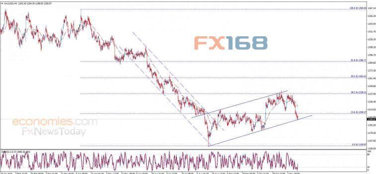 黄金日内分析:金价逼近重要支撑水平 预期下跌