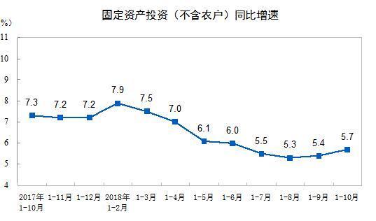 前10月中国固定资产投资547567亿,同比增5.7%