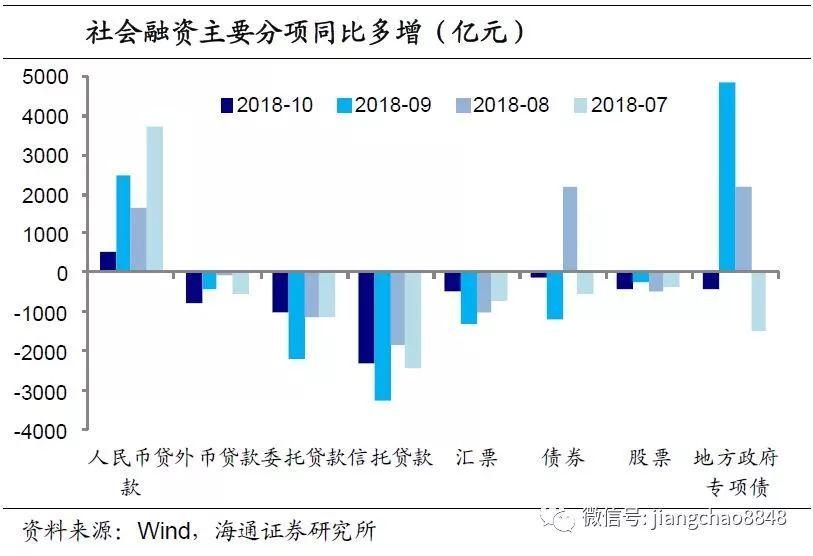 社融增速大降,宽松预期增强——10月金融数据点评(海通宏观姜超、李金柳)