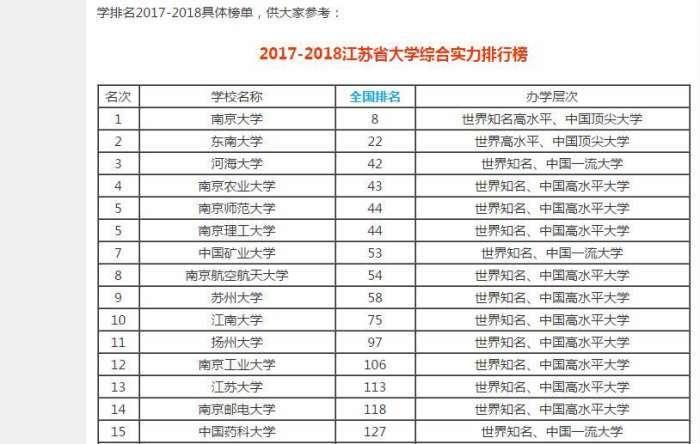 江苏高校排名_江苏高考高校理科排名