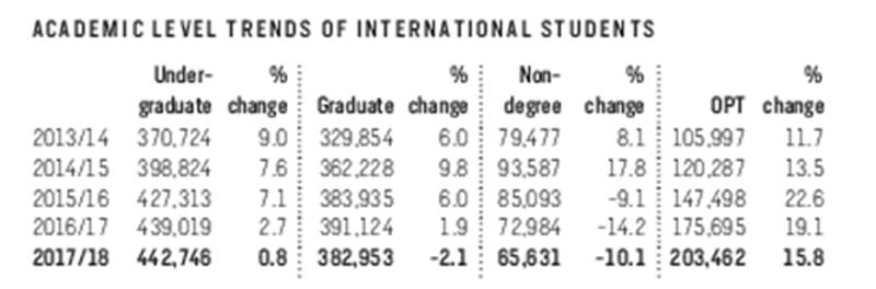 """38万留学生PK美国研究生申请,你的""""三维""""够格吗?"""