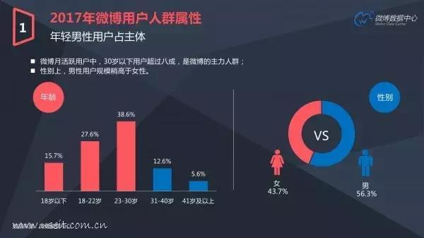 新浪微博自己发布的用户画像显示,其用户中男性的比例(56.