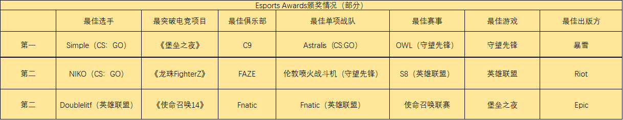 Esports Awards电竞颁奖:《CS:GO》表现强势,暴雪成为最