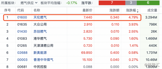天伦燃气(1600.HK):纳入MSCI中国小型股指数,低估值静待修复