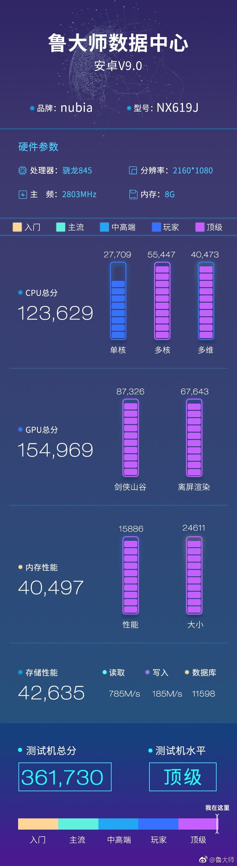 36万!红魔二代电竞手机现身跑分库:骁龙845+8G内存