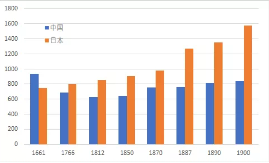 日本 人均 gdp_日本gdp经济事态图