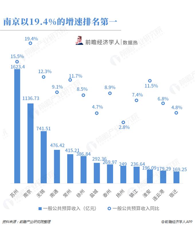 江苏各市前三季度经济总量_江苏各市分布图