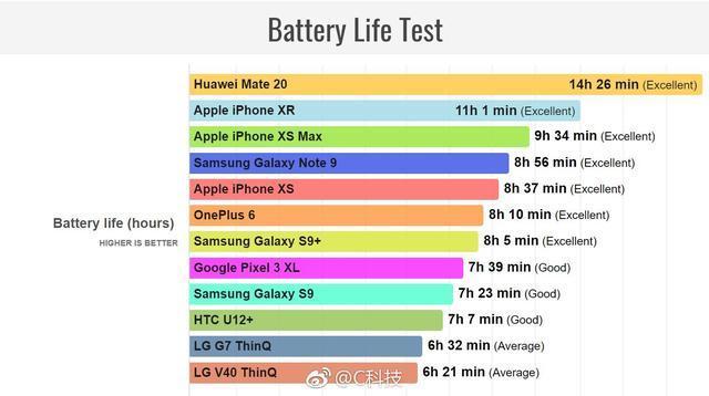华为Mate 20的大电池立功了!续航稳胜苹果iPhone XR   移动互联  第2张