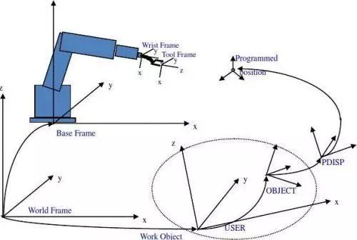 【信騰機器人】技術干貨 | 工業機器人坐標系介紹