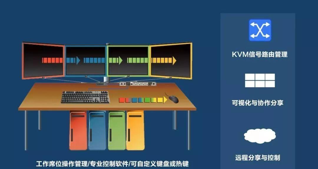 分布式kvm是什么?与kvm切换器区别在哪里?(图4)