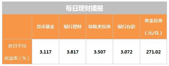 11月16日理财日报:互联网宝宝收益率一降再降