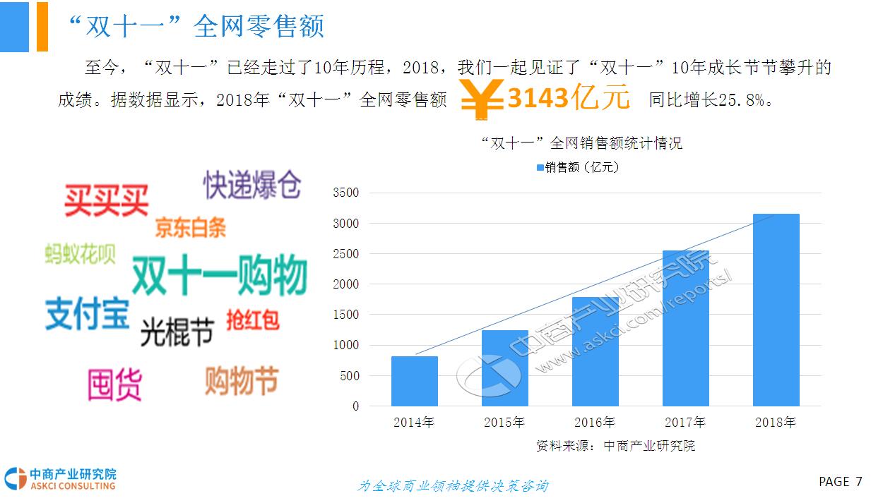 2018年 双十一 网购大数据分析报告