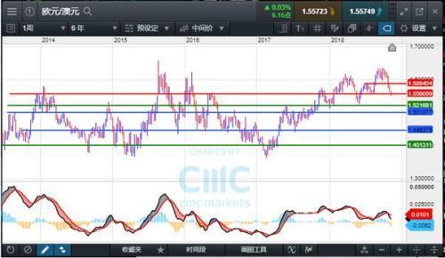 CMCMarkets:欧元/澳元分析及一些关键水平
