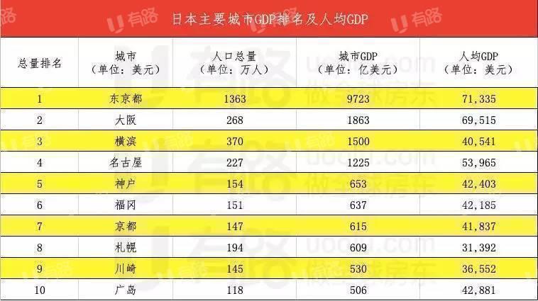 日本临时工工资城市GDP吧_月入过万才有择偶权 这份2020全国工资数据让人看清现实