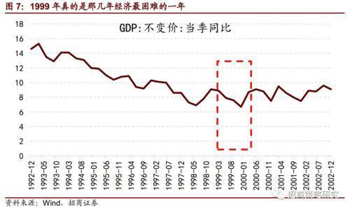 2019中国gdp增速_中国gdp增速图