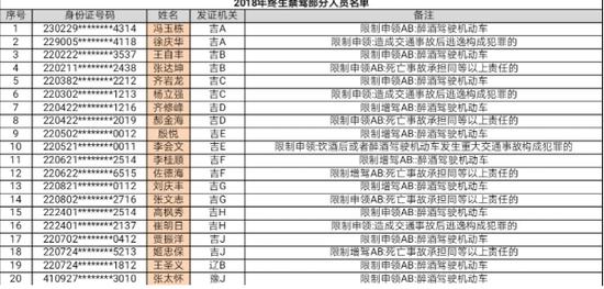 吉林省交警总队曝光20名终生禁驾人员名单
