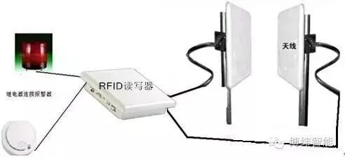 超高频RFID技术在服装领域的应用范围